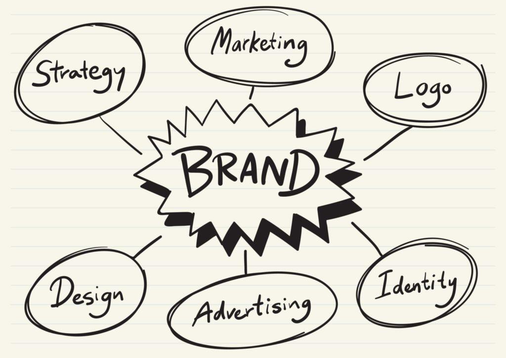 Boceto con las partes más importantes que integran una marca, cómo el diseño, el logo, la estrategia  o el marketing