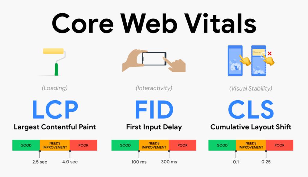 Core Web Vitals, ¿Qué son y cómo afectarán a tu web?