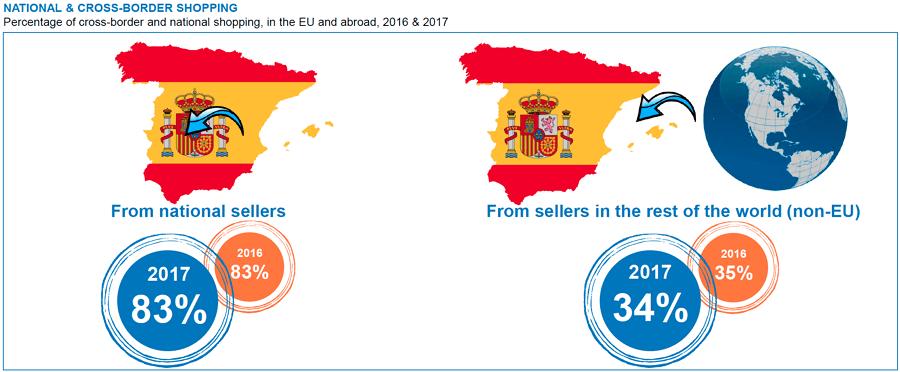 Informe eCommerce España 2018 - Compras nacional vs extranjero