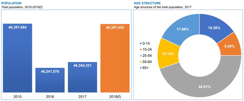 Informe eCommerce España 2018 - Población España