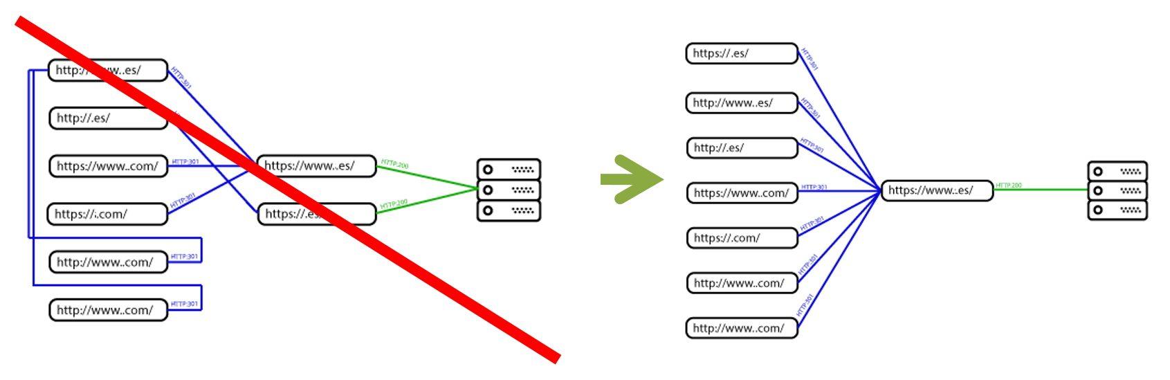 Redirecciones 301 entre dominios