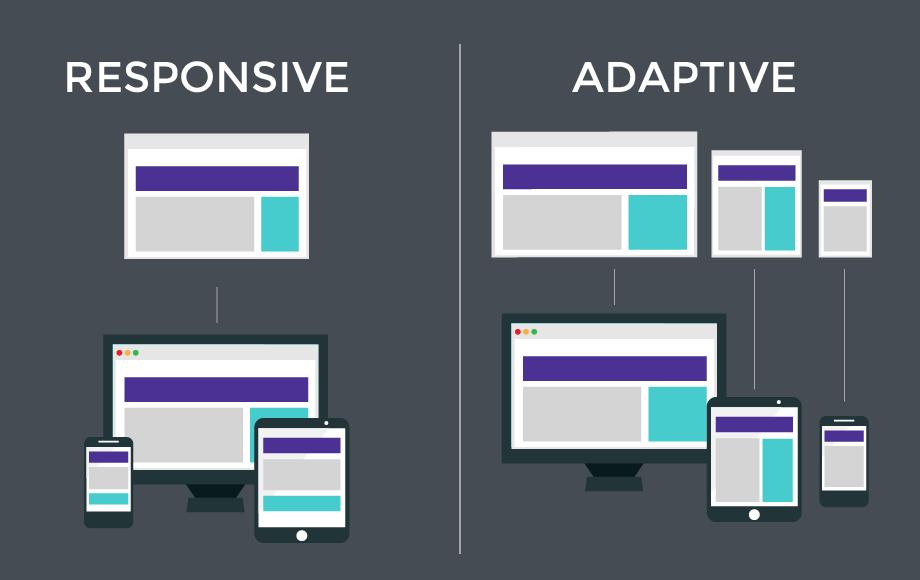 Desarrollo responsive vs adaptative