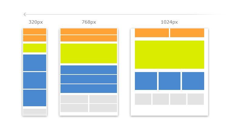 Diseño responsive para móviles